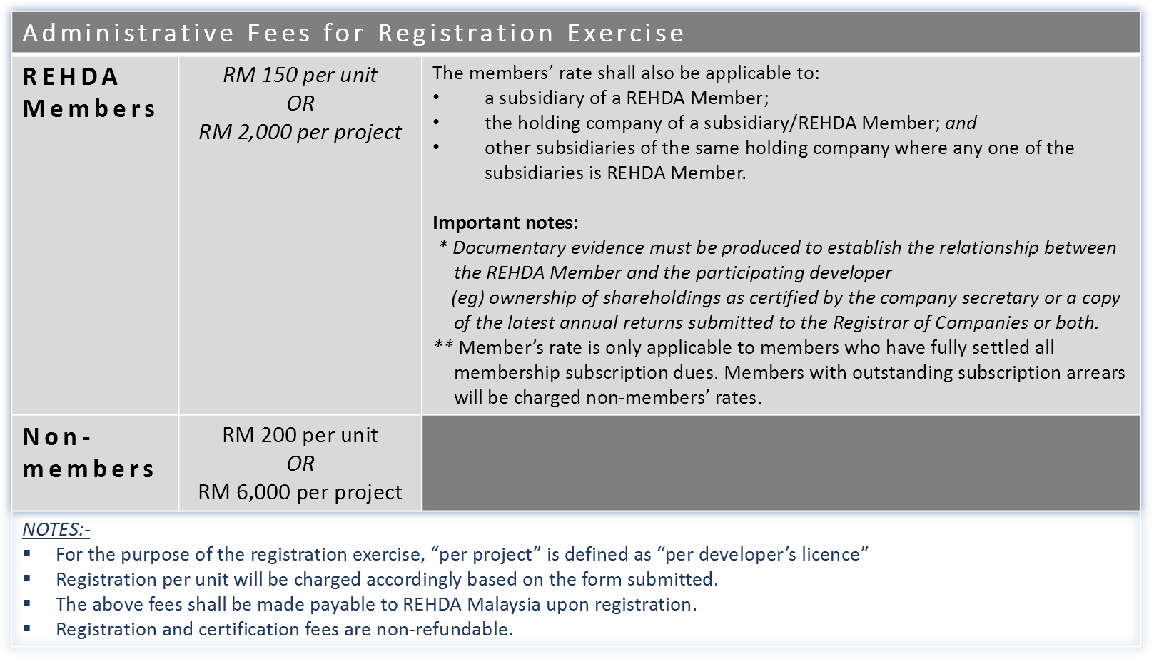 Admin Fees - HOC Registration